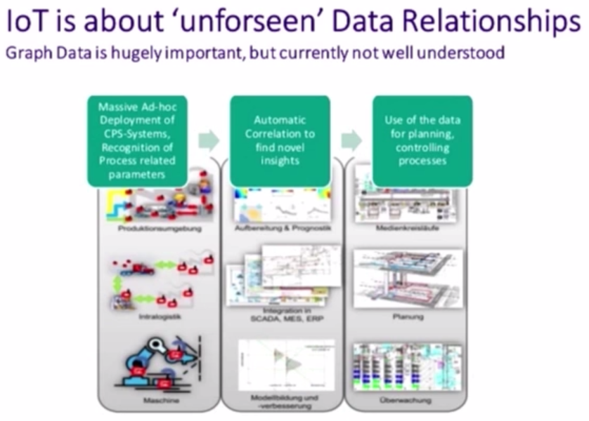 The IoT Is all about Unforeseen Data Relationships (thus Graph Databases)
