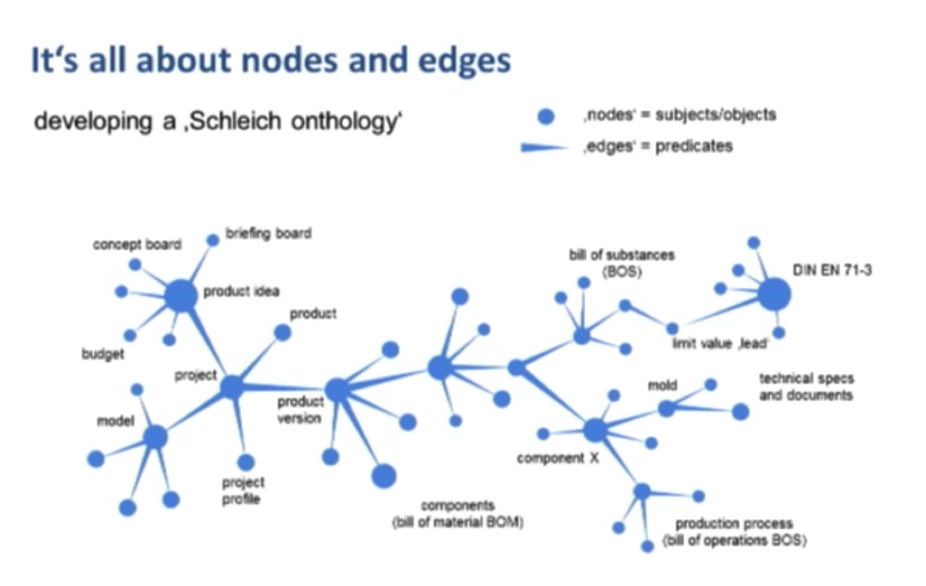 Watch Andreas Weber's Talk on How to Develop a Graph Data Model to Manage Complex Product Data