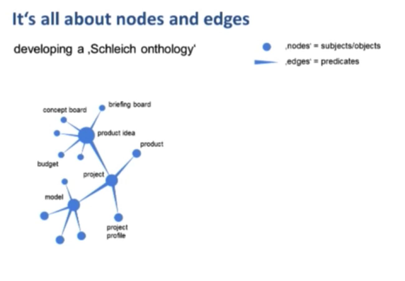 The Schleich Graph Data Model and Ontology