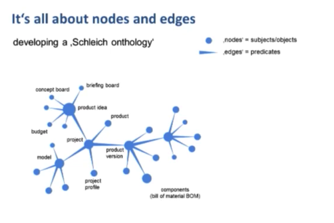 The Schleich Graph Data Model for Components