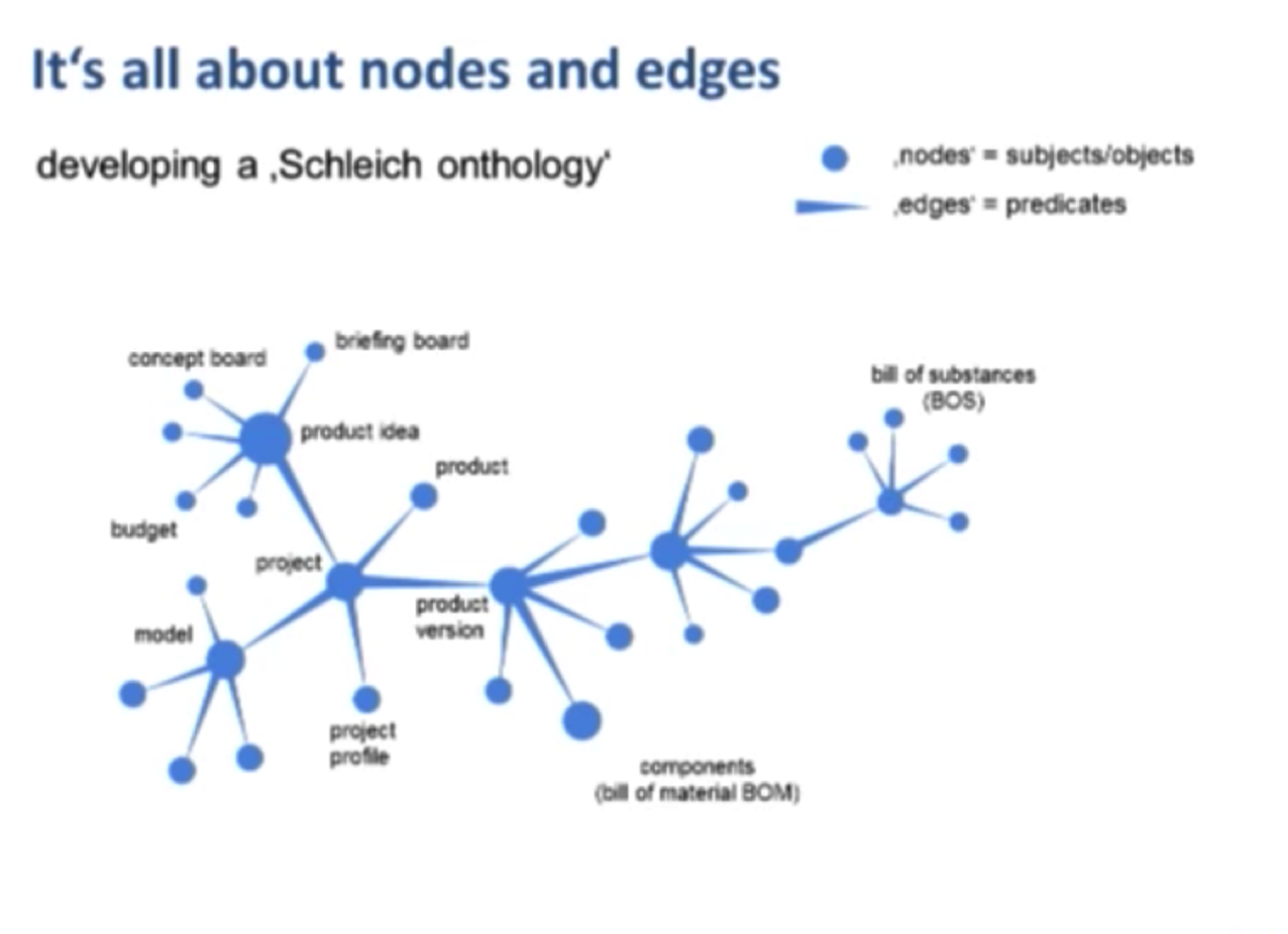 The Schleich Graph Data Model including Bill of Substances (BOS)