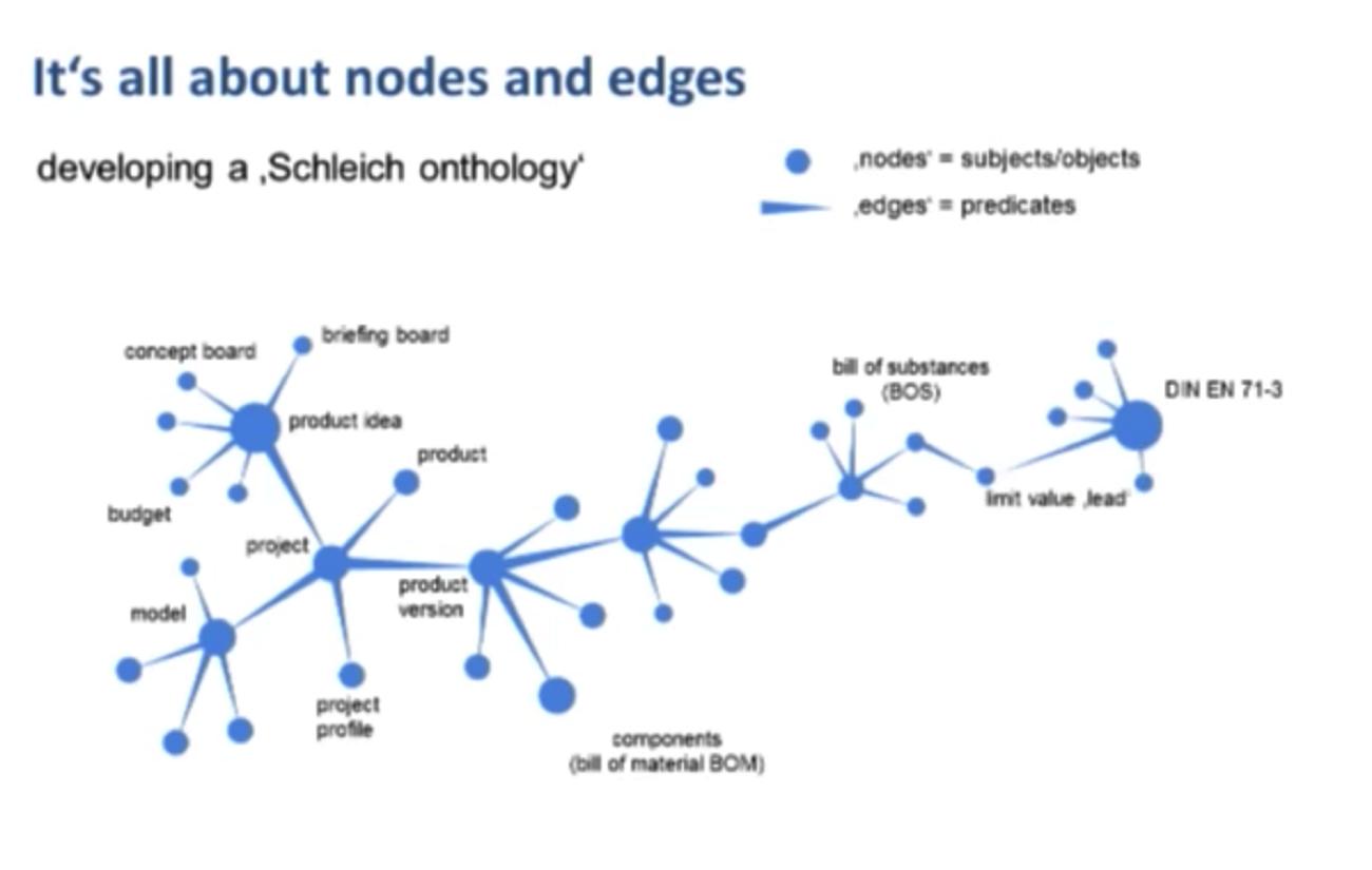The Schleich Graph Data Model for Substance Legislation