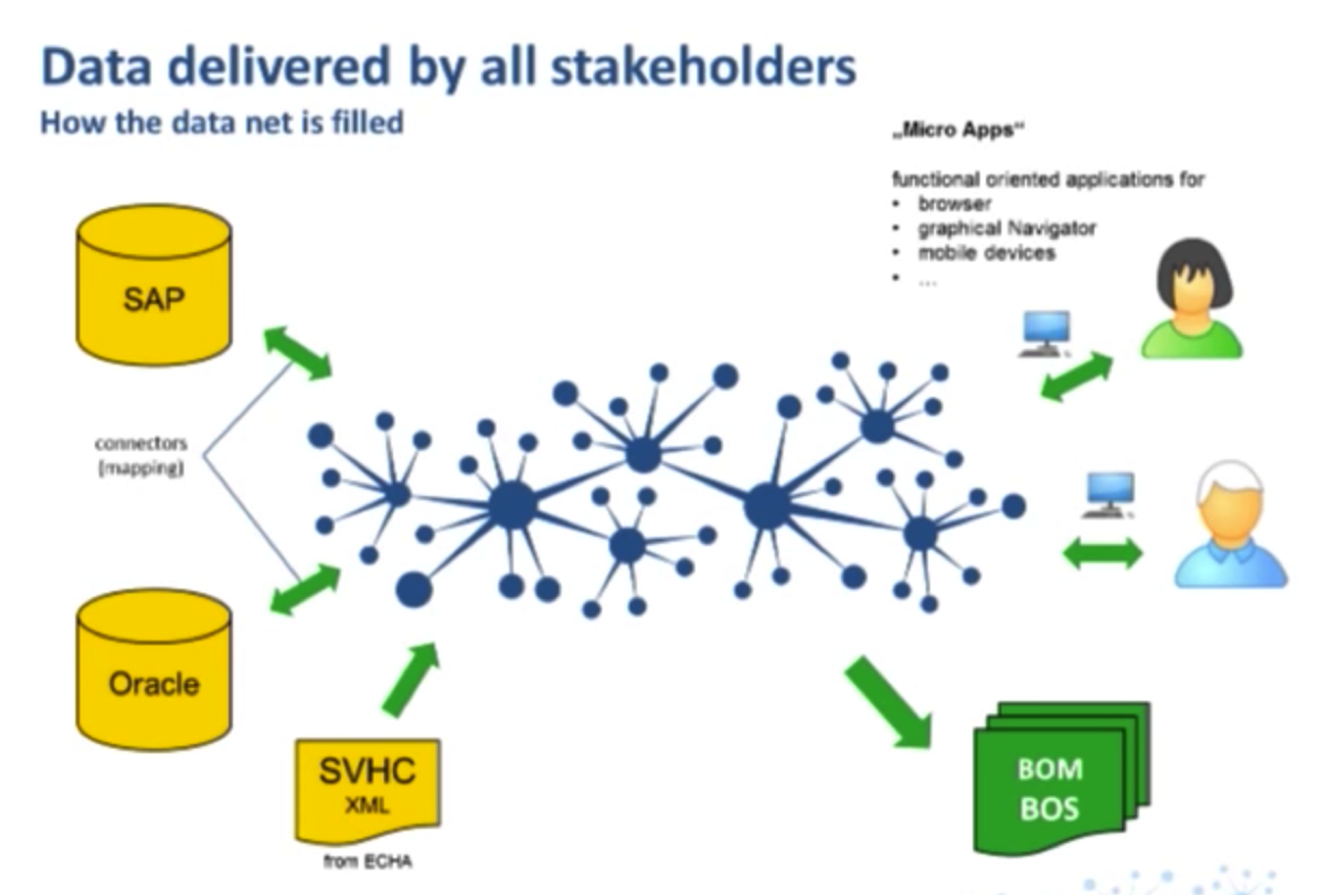 Data Stakeholders at Schleich, including SAP, Oracle and SVHC listings