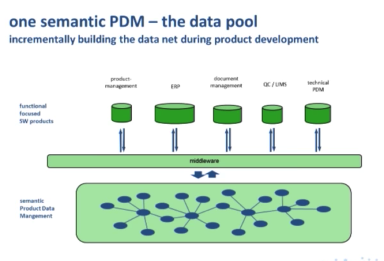 A Semantic Product Data Management (PDM) Data Model