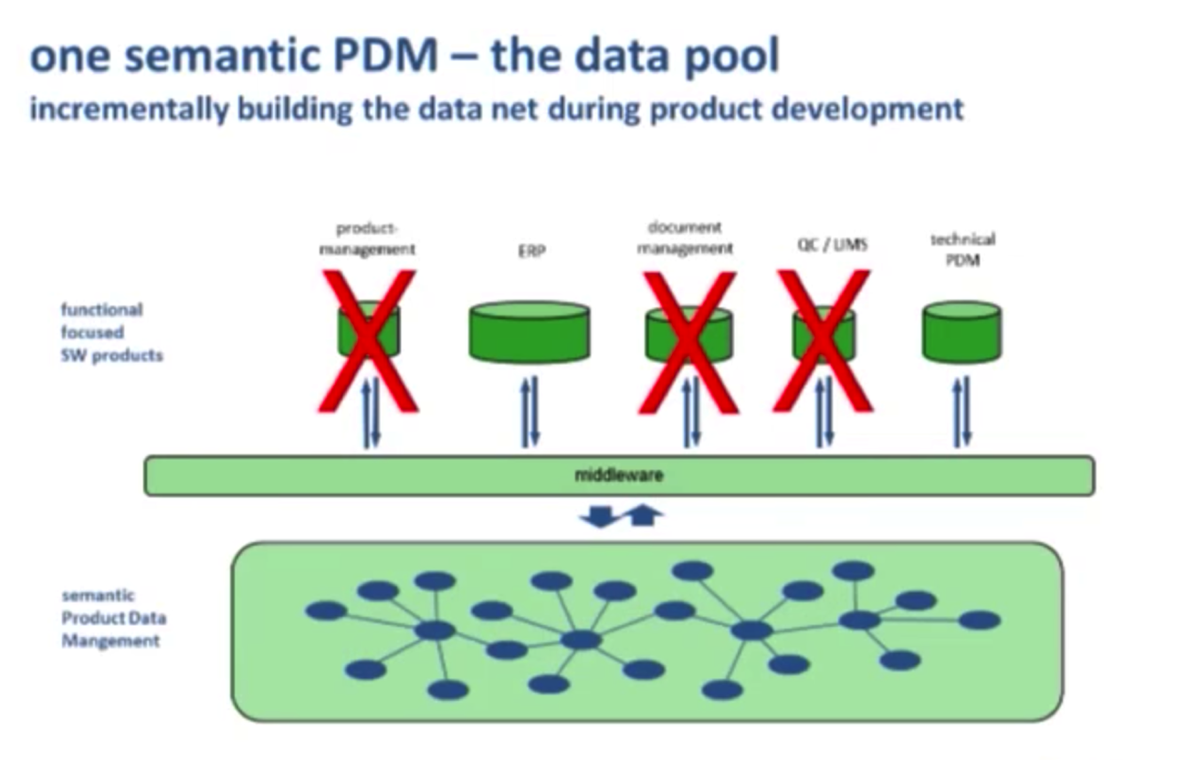 The Demonstrated Efficiency of Semantic Product Data Management (PDM)
