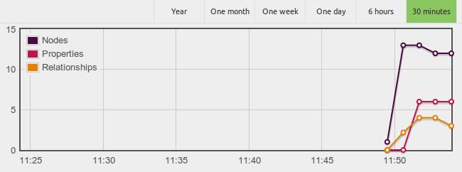 Charts in the Neo4j webadmin