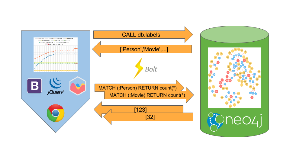Chart Components in Neo4j 3.0