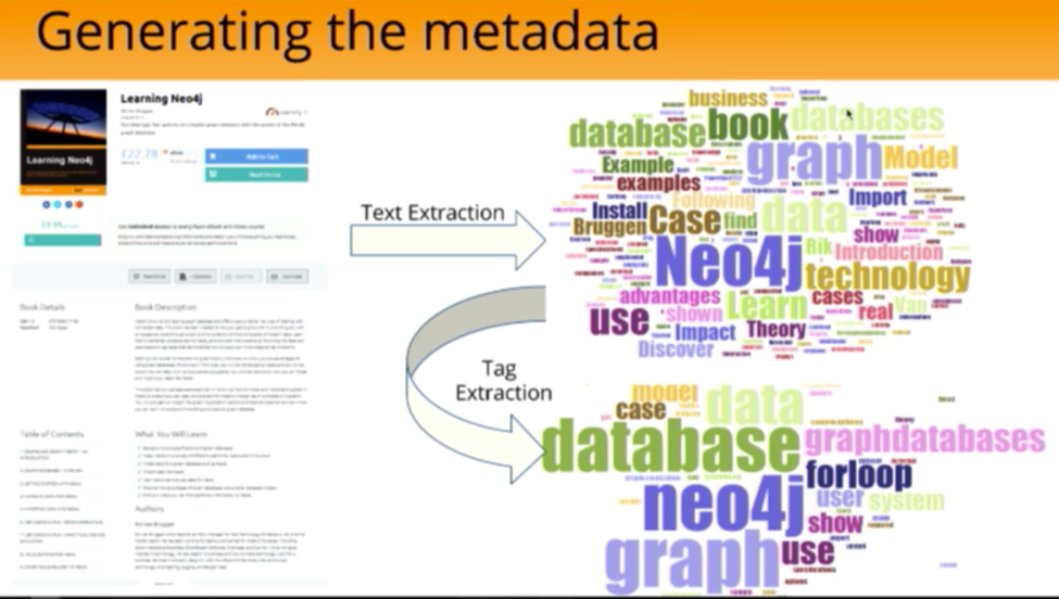 Stack Overflow Tags Associated with the Learning Neo4j Book