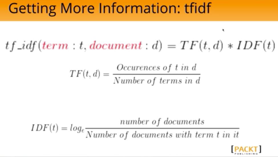 The TF-IDF Algorithm