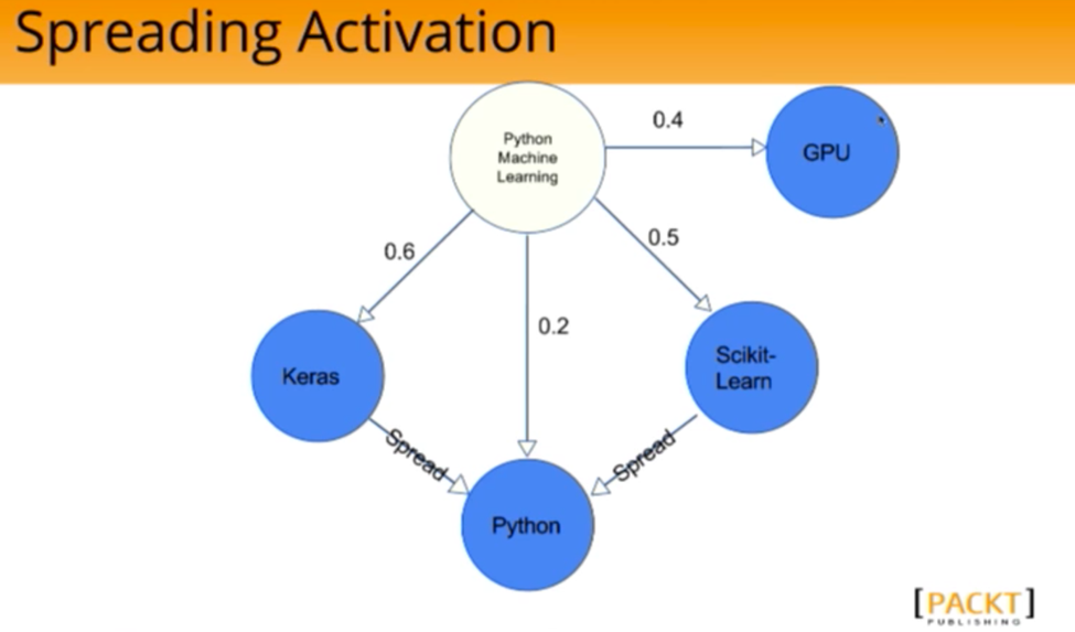 The Spreading Activation Algorithm on a Graph of Python-related topics