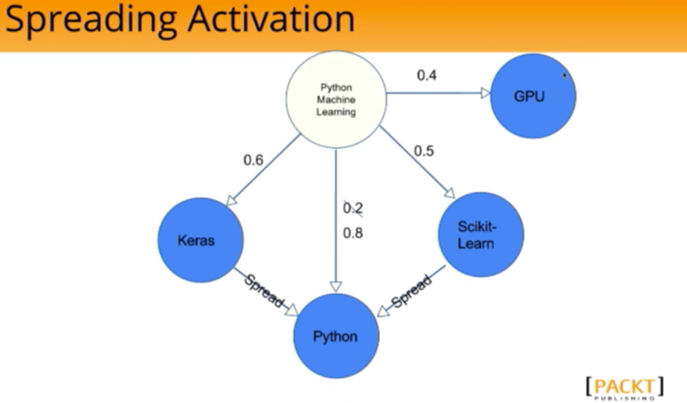 The Spreading Activation Algorithm and changes in the weighted edge toward Python