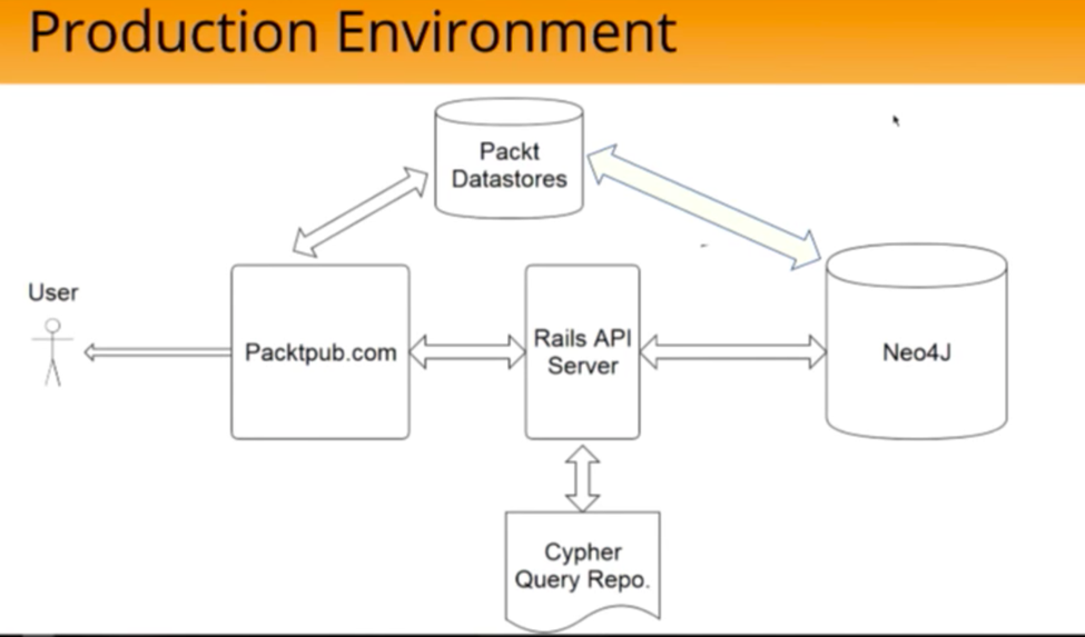 The Packt Publishing Neo4j Production Environment