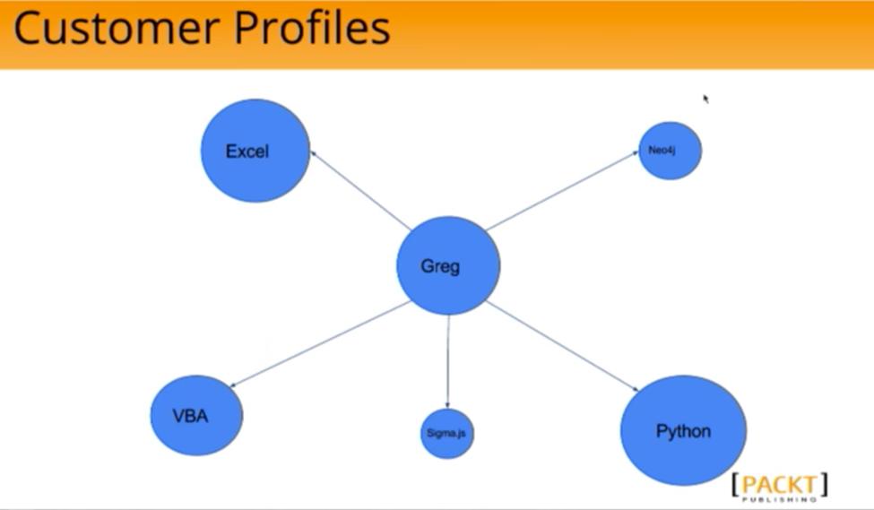 A Customer Profile Graph