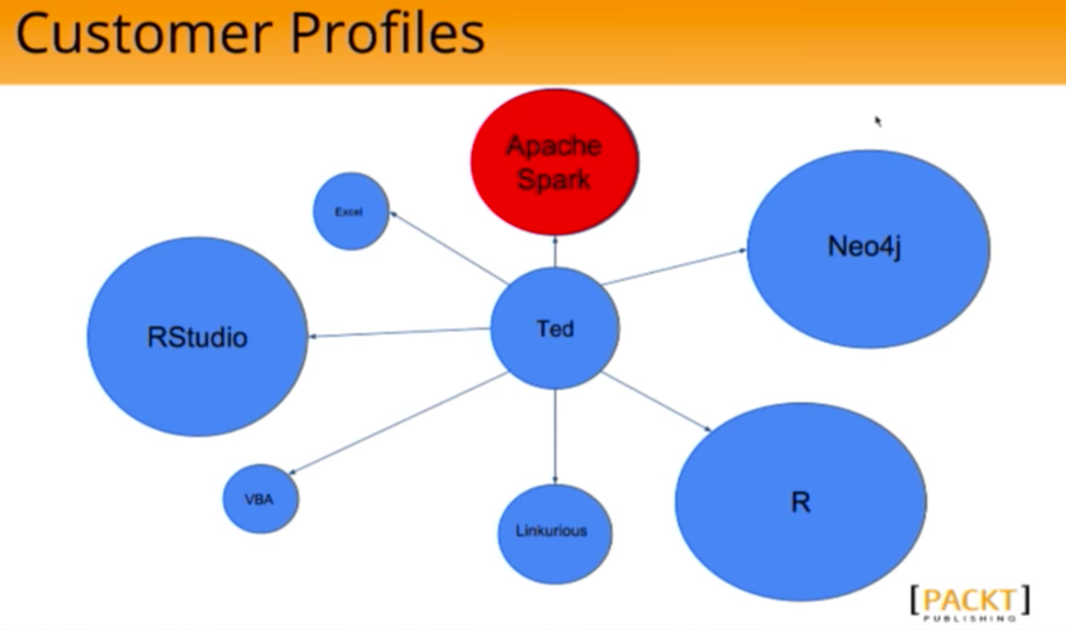 A Sample Customer Profile Graph
