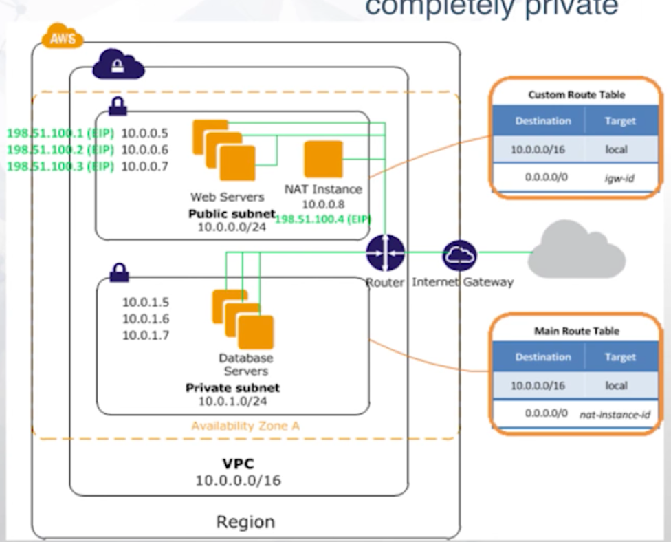 Watch Benjamin Nussbaum's presentation on how to securely deploy Neo4j into Amazon Web Services (AWS)