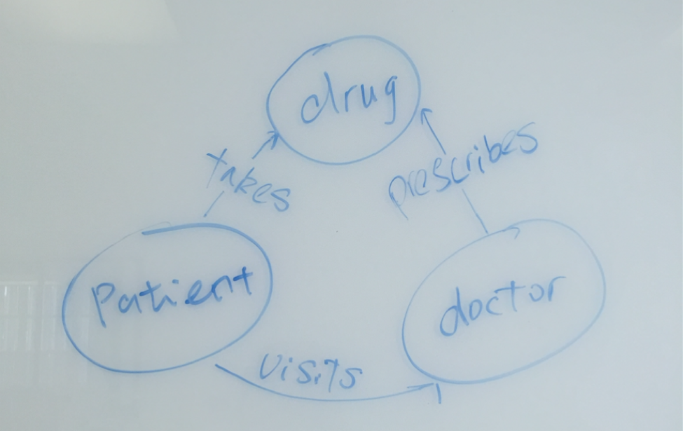 A Data Model for Healthcare