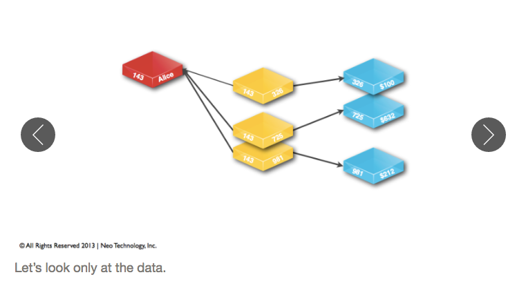 A Hybrid Data Model of an RDBMS and Graph Database