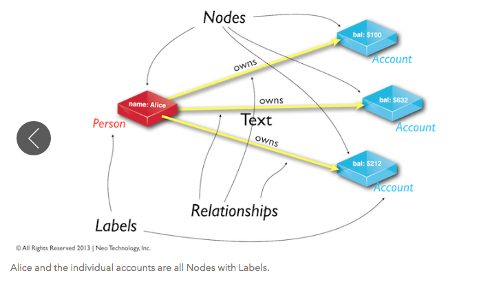 A Graph Database Data Model
