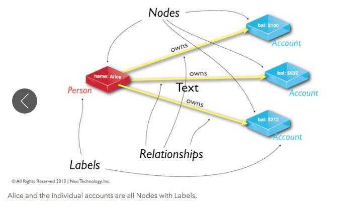 A Graph Database Data Model