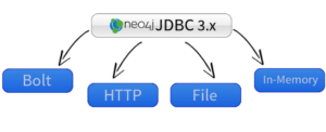 Learn about the new Neo4j-JDBC Driver 3.0, including examples for popular data integrations tools