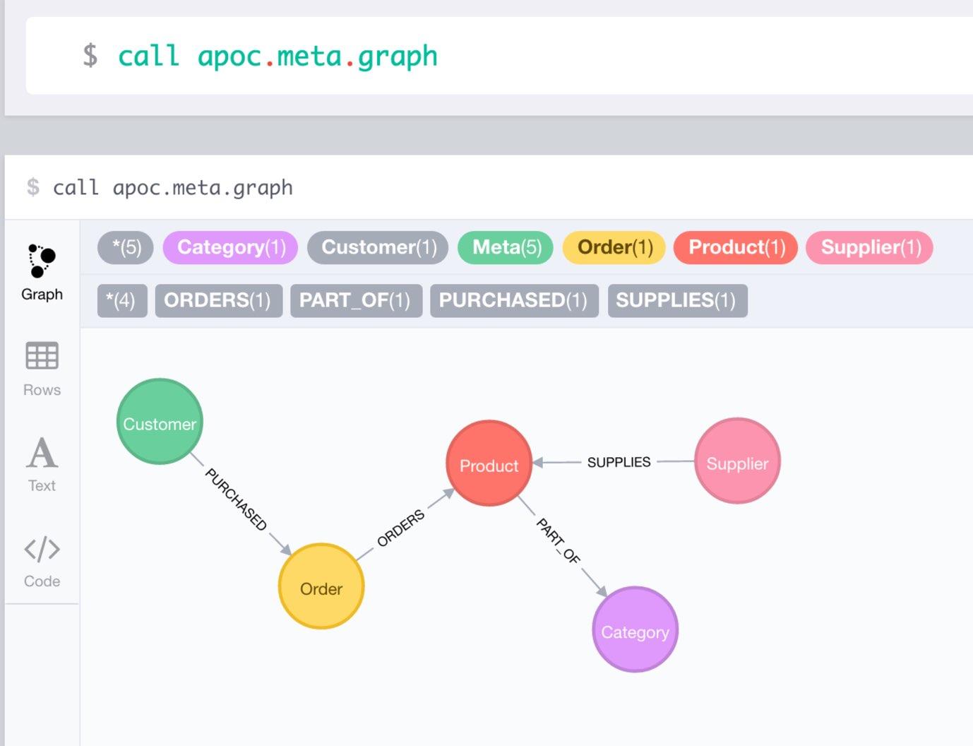 A Meta Graph in APOC