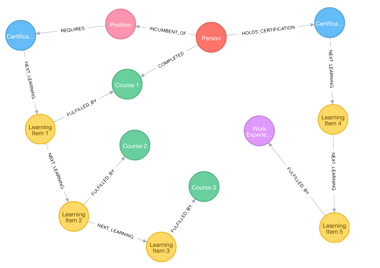 An example HCM solution for retaining talent powered by Neo4j