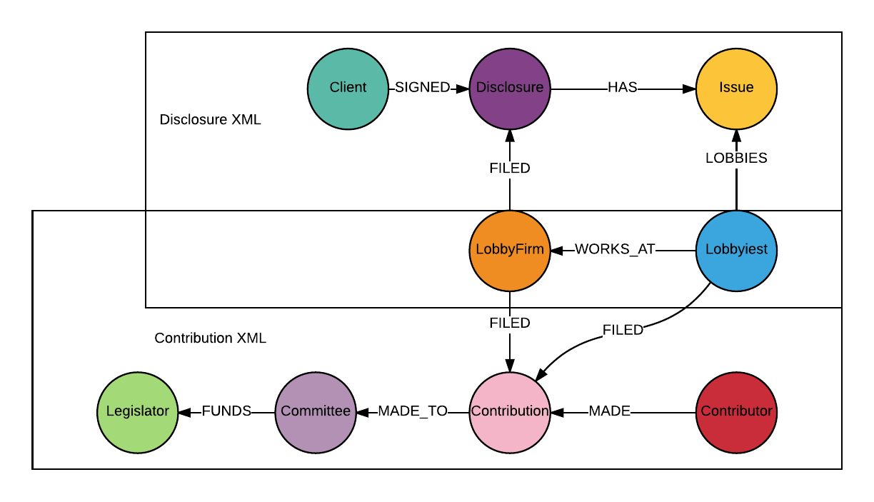 Part 2 of using Neo4j to graph the healthcare industry. This week: XML and lobbying disclosures