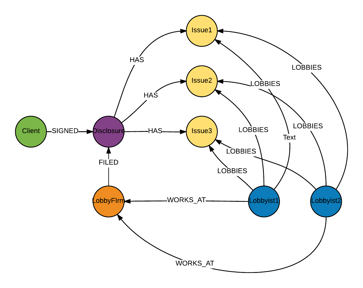 A graph data model for lobbying disclosure data