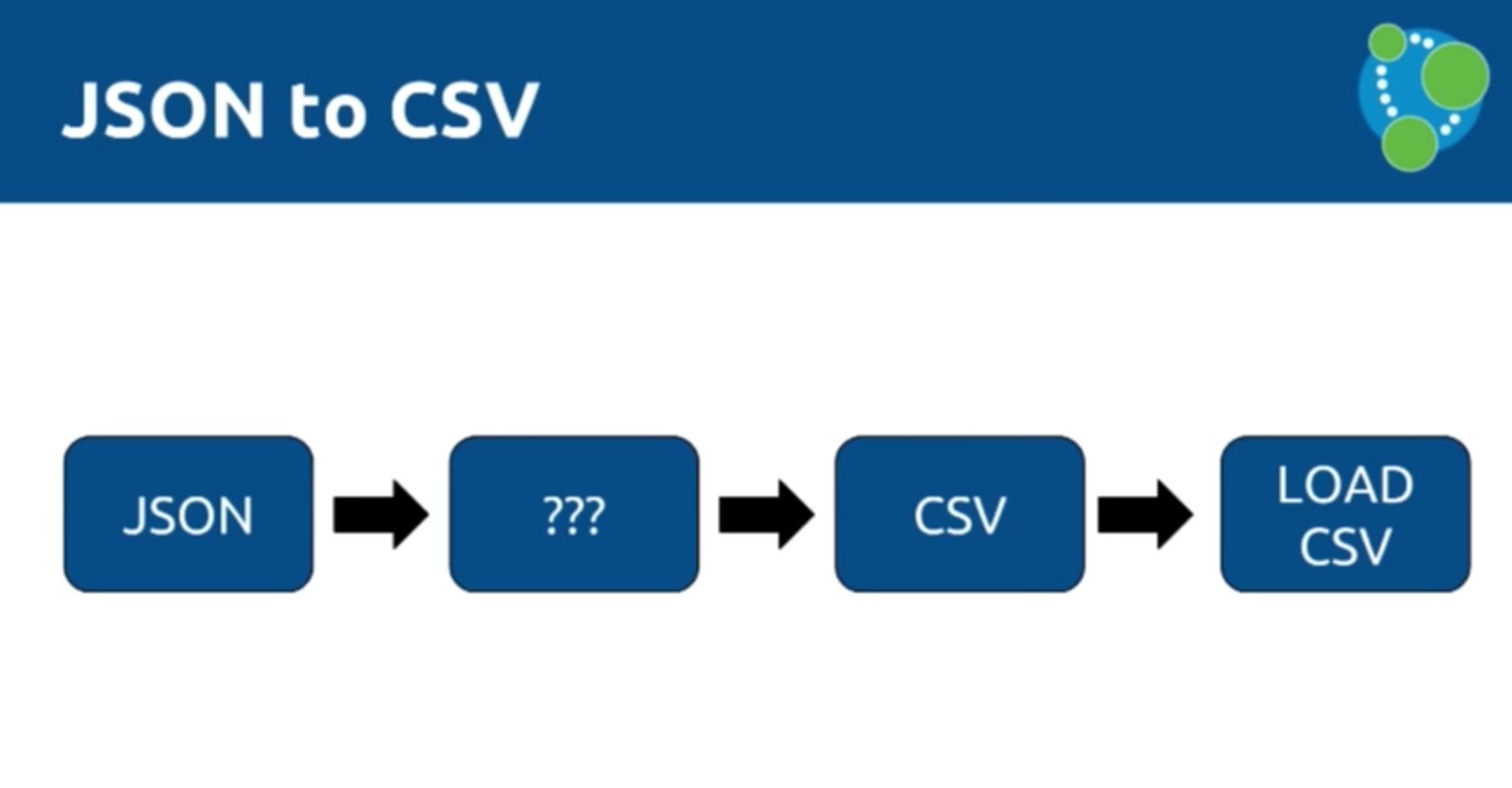 Data import from JSON to CSV and then LOAD CSV