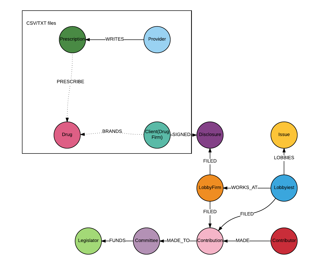 A graph data model of the healthcare industry
