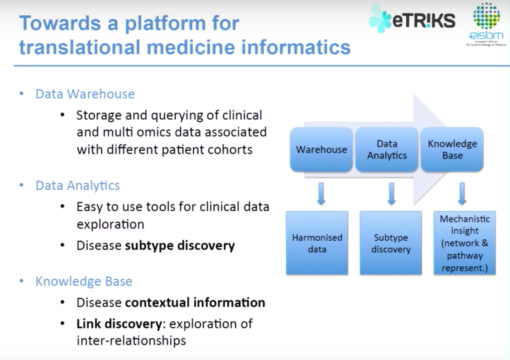 A data management platform for translational medicine informatics