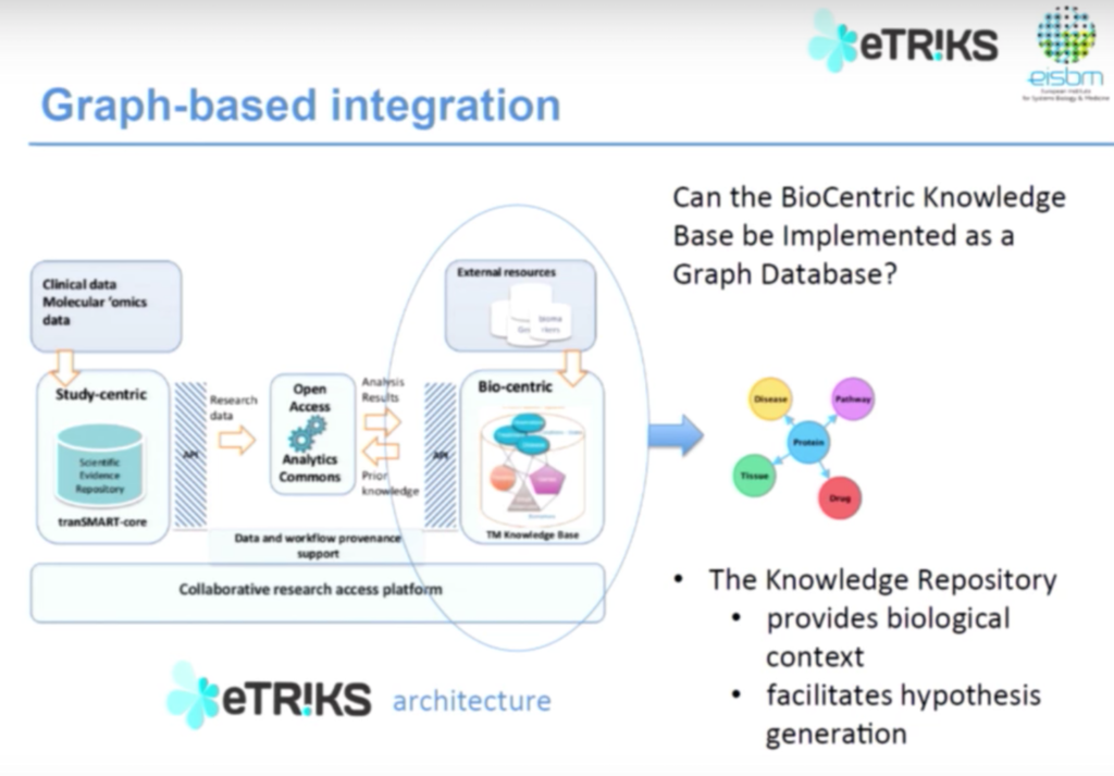The graph-based data architecture for eTRIKS