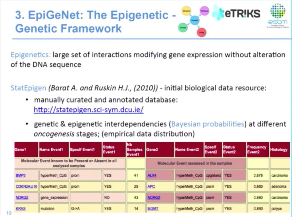 A data management framework for both epigenetic and genetic data