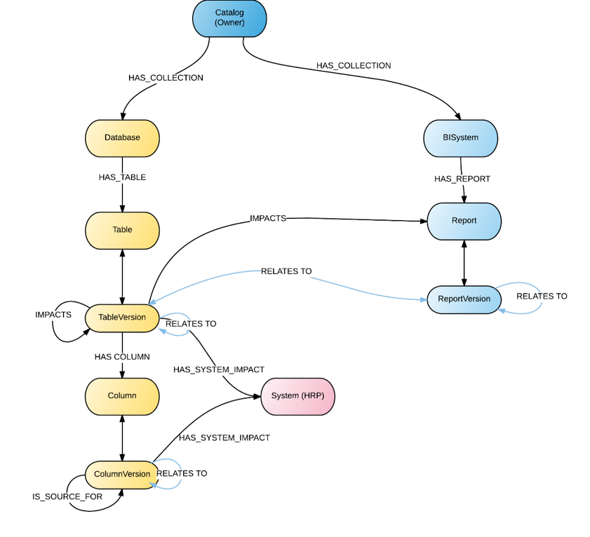 The data model for the UW metadata repository