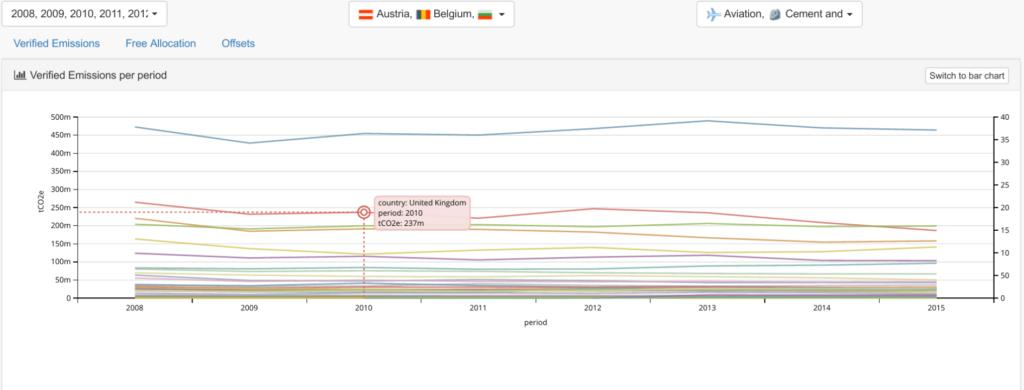 EU Emissions Trading System data per period