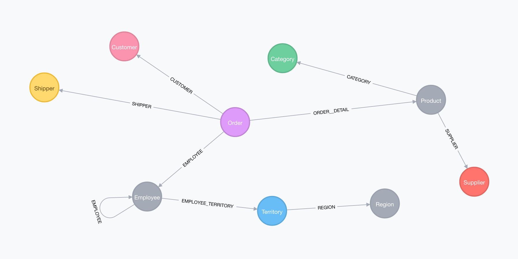 Learn about the new Extract, Transform, Load (ETL) tool for migrating data from RDBMS to Neo4j