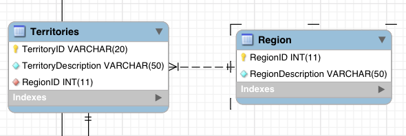 The Relational Database view in MySQL
