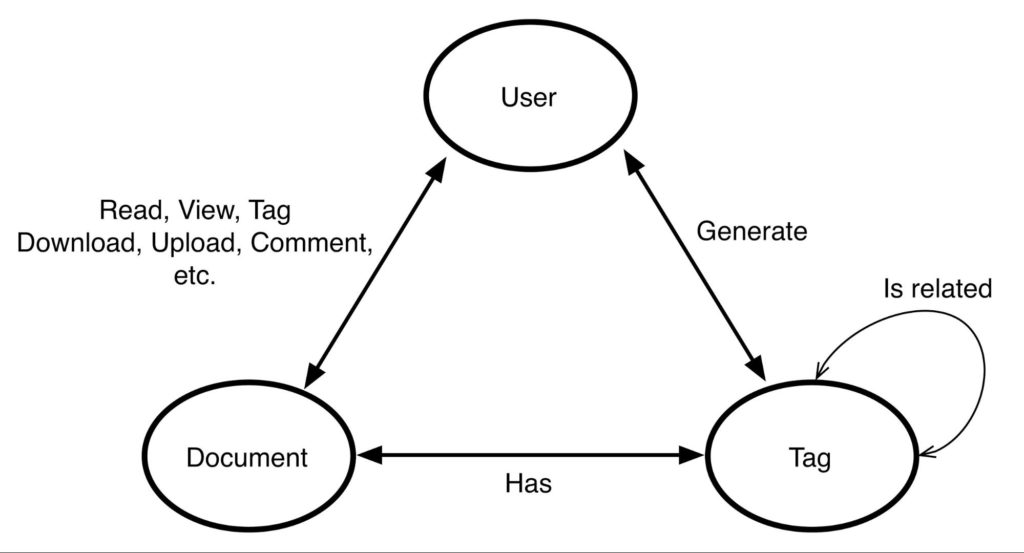 Use natural language processing (NLP) and Neo4j to build a social media recommendation engine
