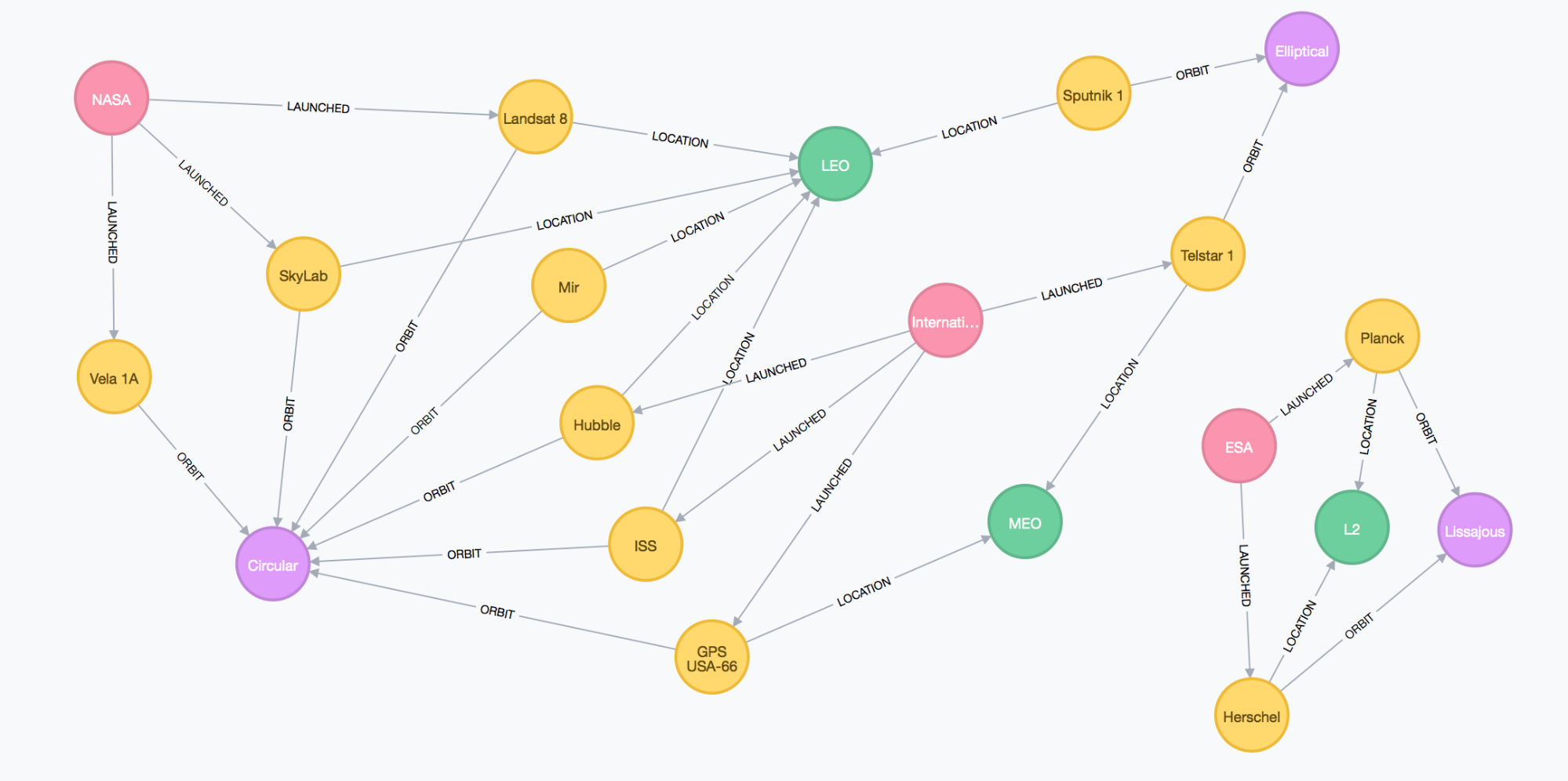 Satellite Graph Data in the Neo4j Browser