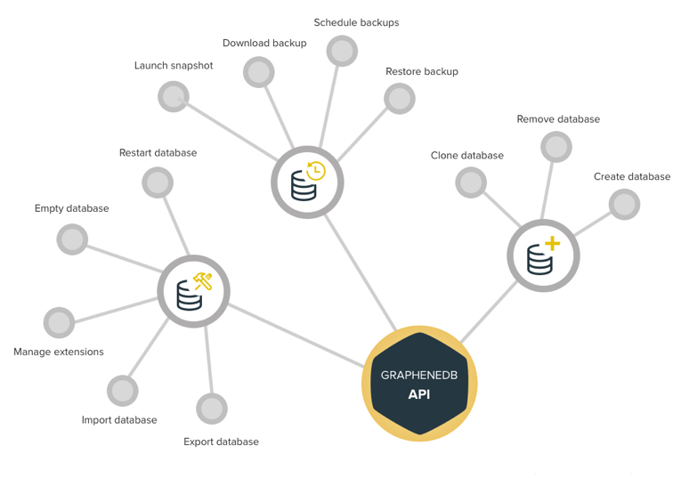 Learn all about next-generation Neo4j hosting on Amazon Web Services (AWS) with GrapheneDB