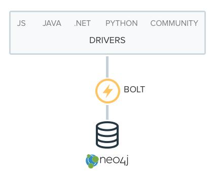 Neo4j 3.0 Language Drivers on the Bolt Protocol