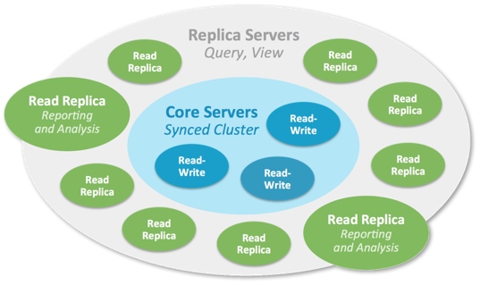 A Neo4j Causal Cluster