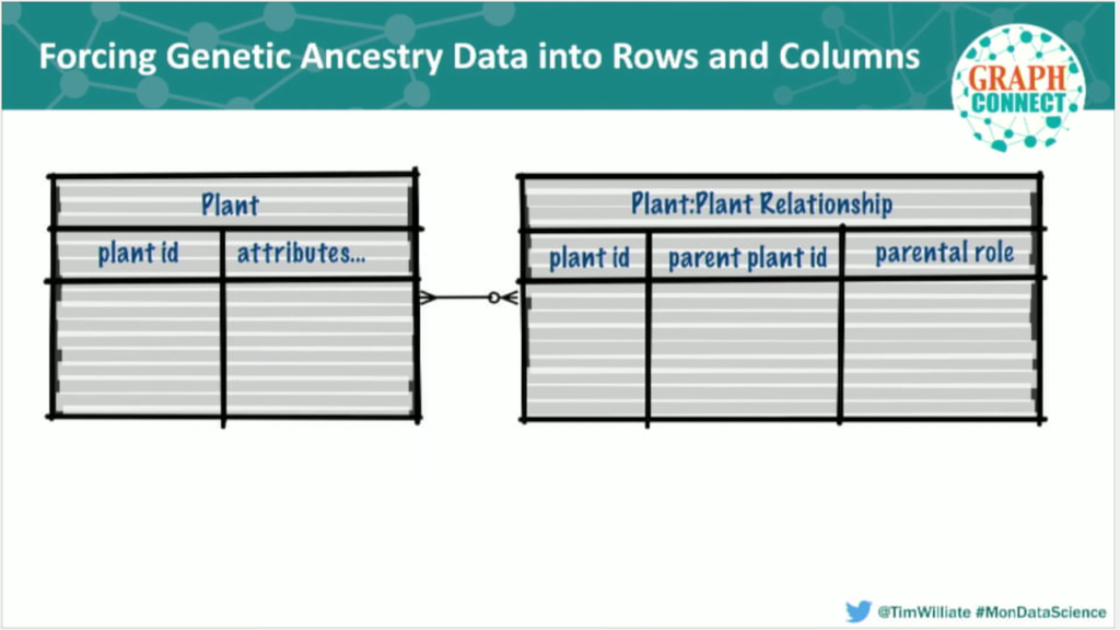 Genetic ancestry data in a relational database model