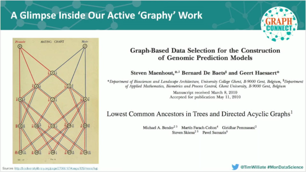 Graph-based data selection for the construction of genomic prediction models