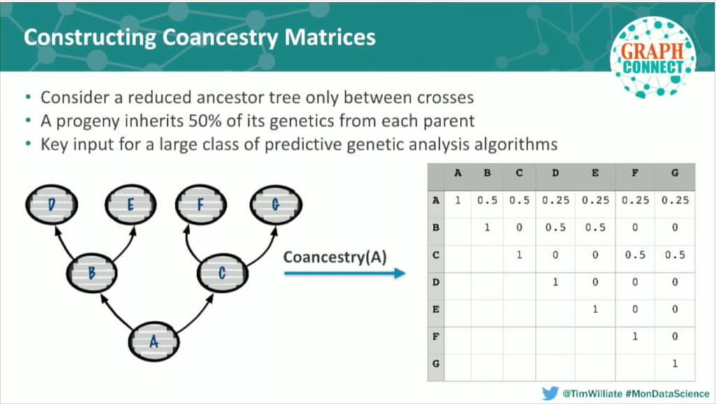 Co-ancestry data matrices