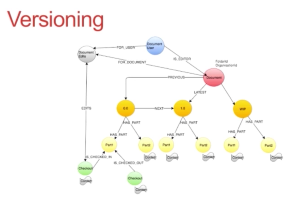 The versioning data model tree at Scribestar