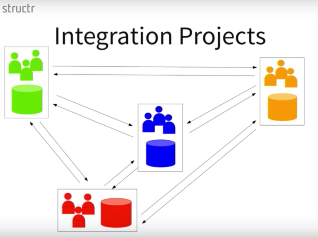 Enterprise data integration projects