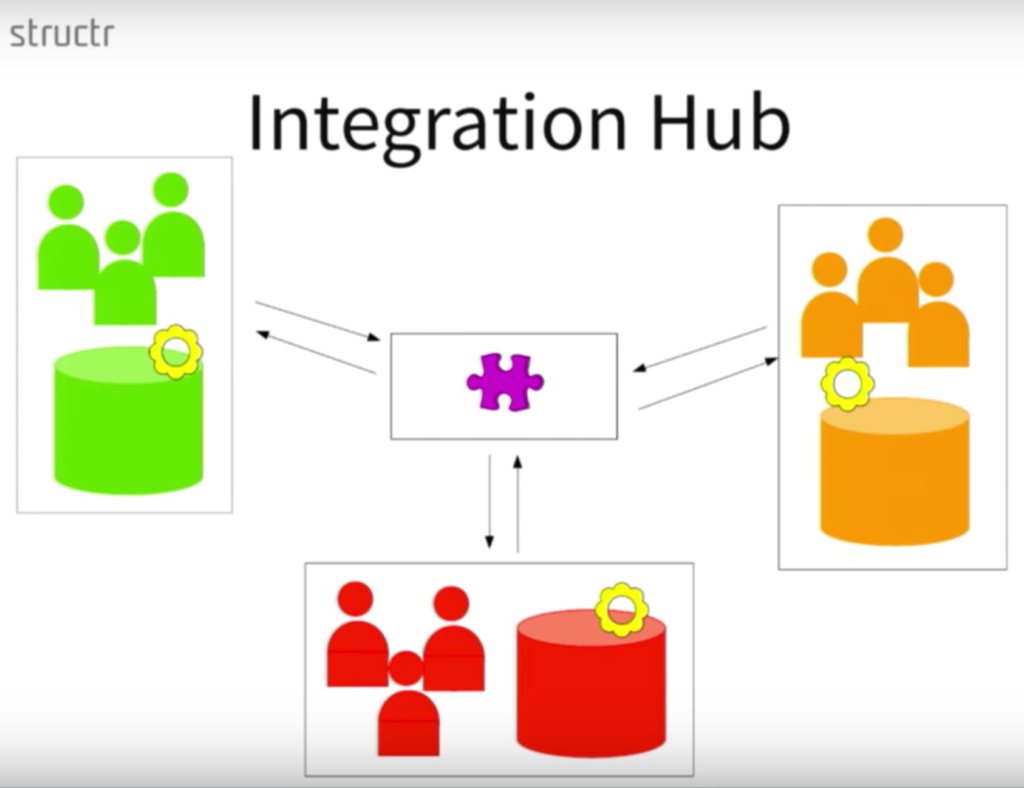 An enterprise data integration hub