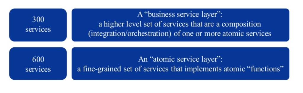 Application service layers at Veneto Banca