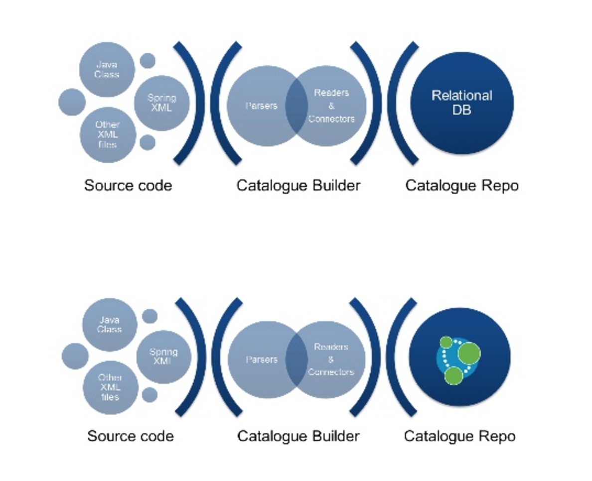 Watch Nicola Camillo and Alberto De Lazzari's presentation on how Veneto Banca uses Neo4j graph-based multichannel platforms